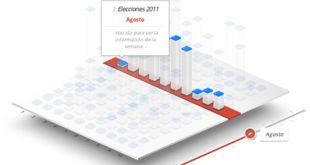 Lo más buscado en Google en 2011 en España y el mundo