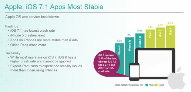 Un estudio confirma que Android es más fiable que iOS