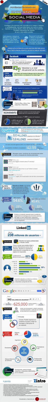 redessocialesinfoSPA