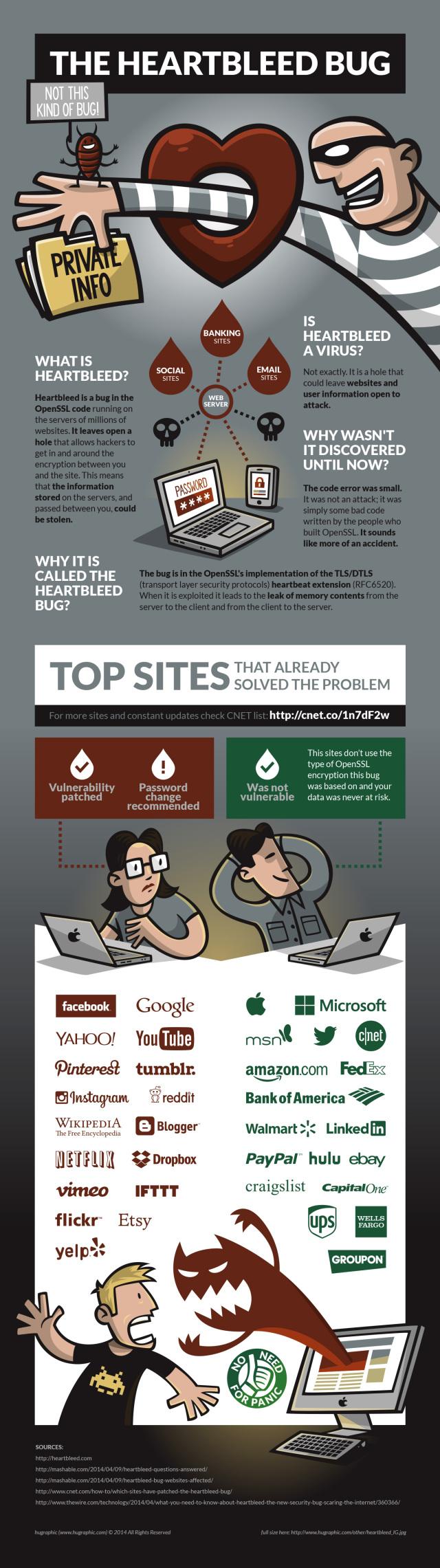 infografia_heartbleed