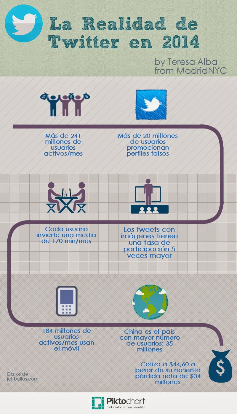 Twitter en 2014 #infografia #socialmedia