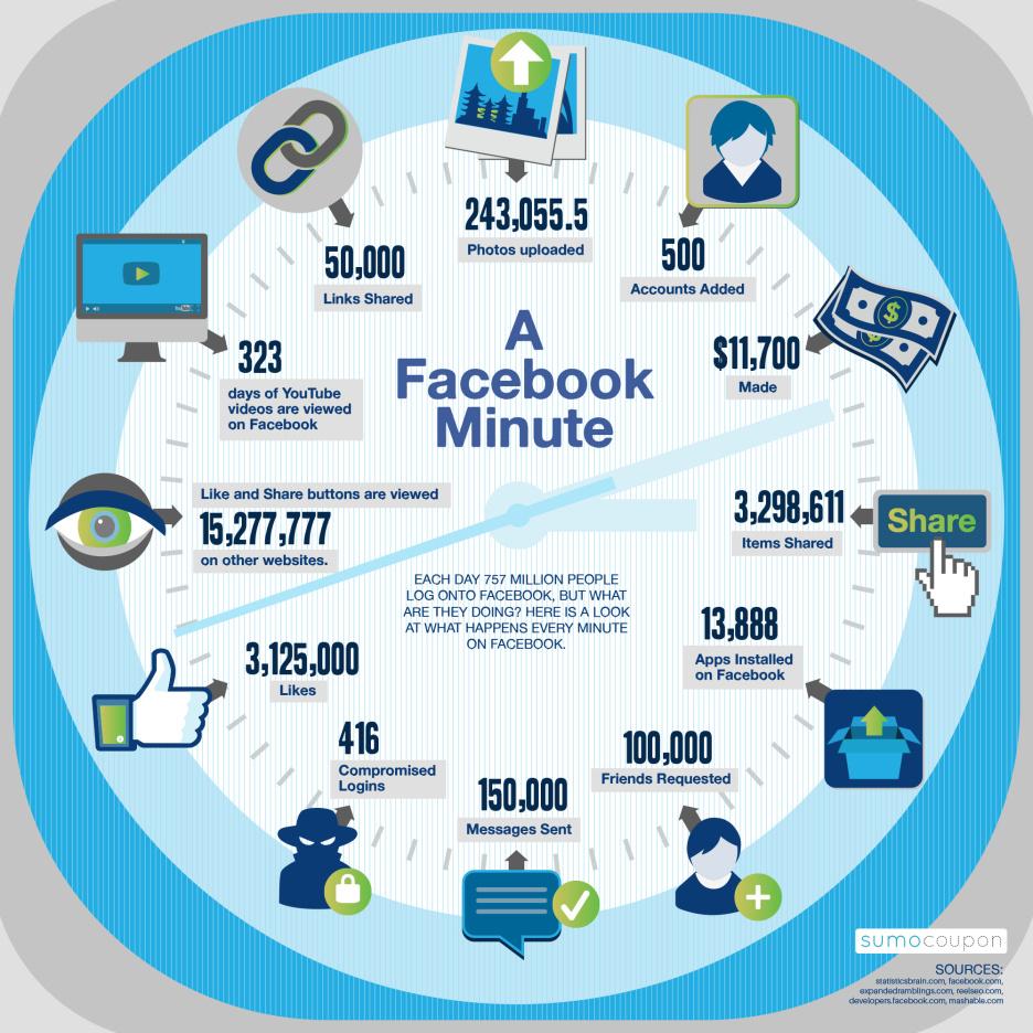 1 minuto en facebook