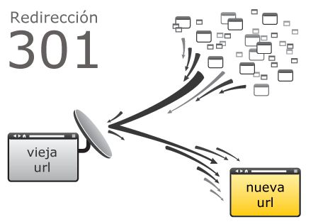 ¿Cómo hacer 301 Redirect en ASP, PHP, JSP, .NET, Ruby IIS y Apache, la mejor forma de hacer redirecciones?