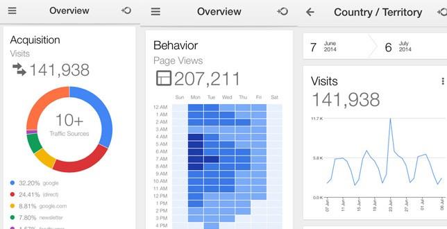 Google Analytics para iOS