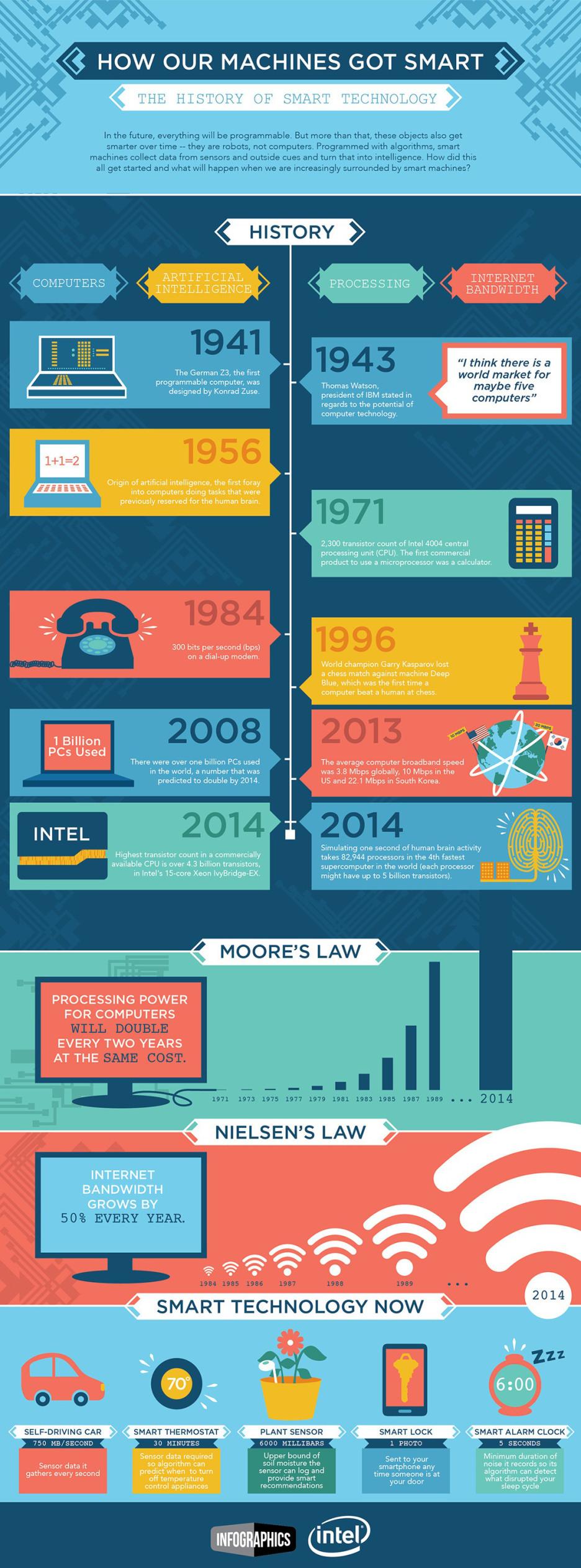 Historia de la tecnología #infografia