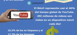 Infografía de Youtube