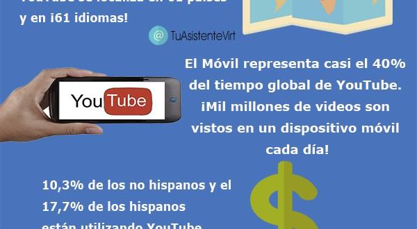 Infografía de Youtube