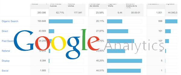 4 informes de Google Analytics para principiantes #infografía #socialmedia