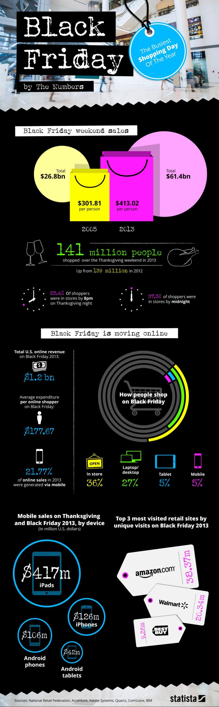 Black Friday infografía con sus números
