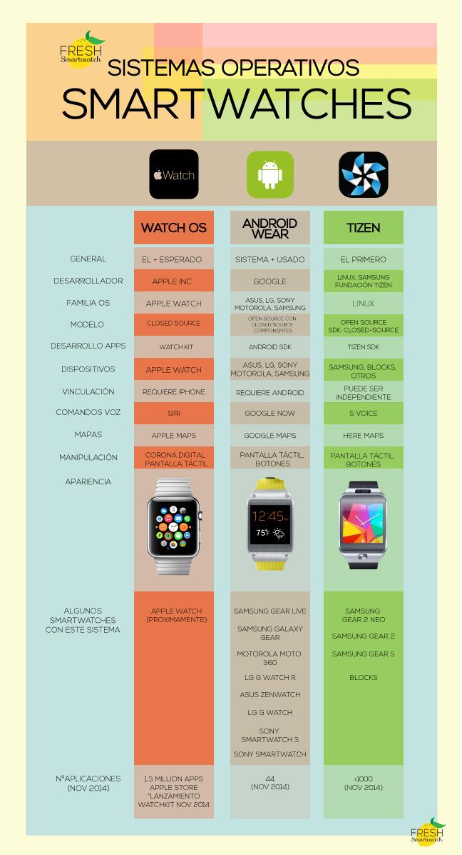 Infografía. Sistemas Operativos en Smartwatches
