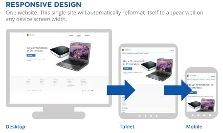 Diseño web receptivo , diseño adaptativo o Responsive Design