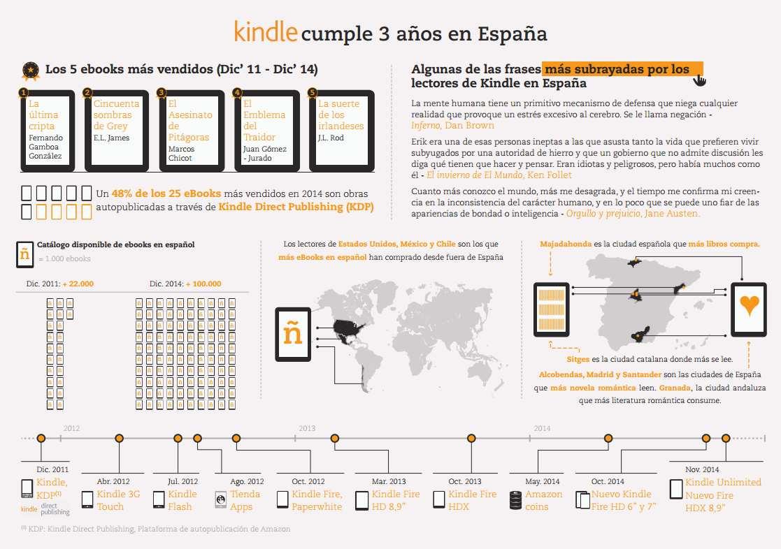 Kindle cumple tres años en España