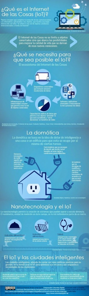 ¿Qué es el internet de las cosas? IOT #infografia