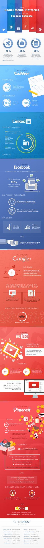 ¿Qué redes sociales son mejores para mi negocio? #Infografía #socialmedia