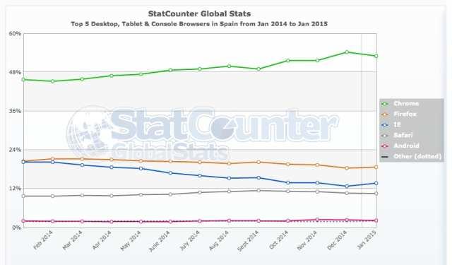 Internet en España ¿Que navegador y servicio gana? #infografia