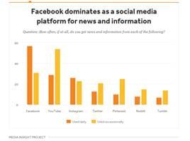 facebook news ¿Son las noticias el camino a los Millenials?