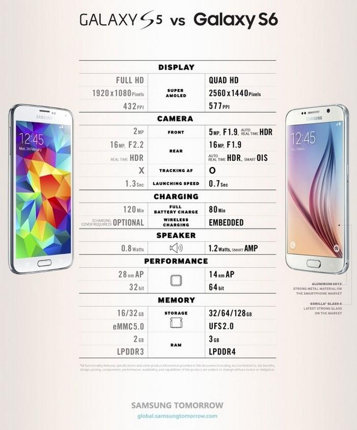Samsung Galaxy S5 vs Samsung Galaxy S6 infografía