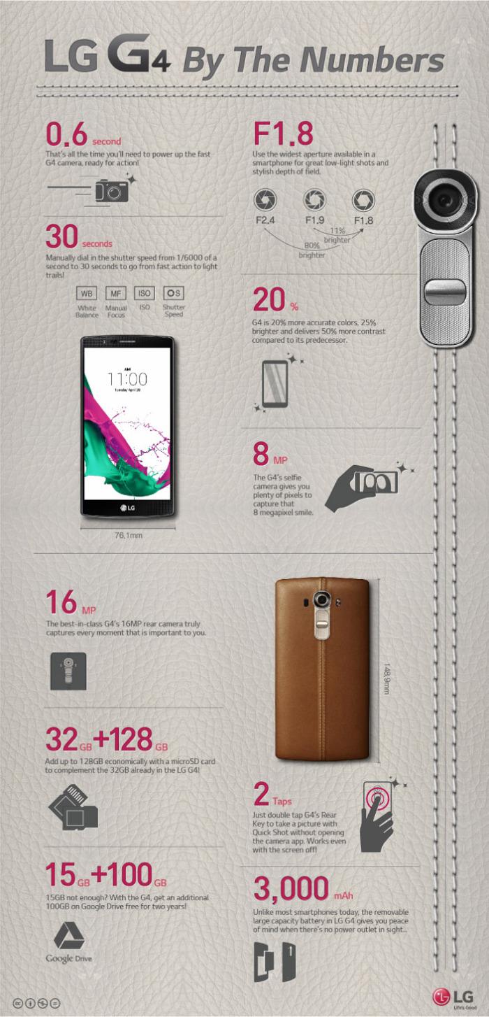 Infografía LG G4