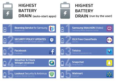 Las aplicaciones que más afectan al rendimiento de tu Android gasto de batería