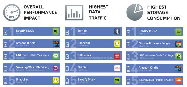 Las aplicaciones que más afectan al rendimiento de tu Android