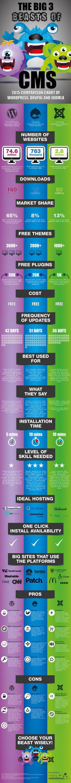 ¿Qué es un CMS? ¿Cuales son los más usados? Infografía