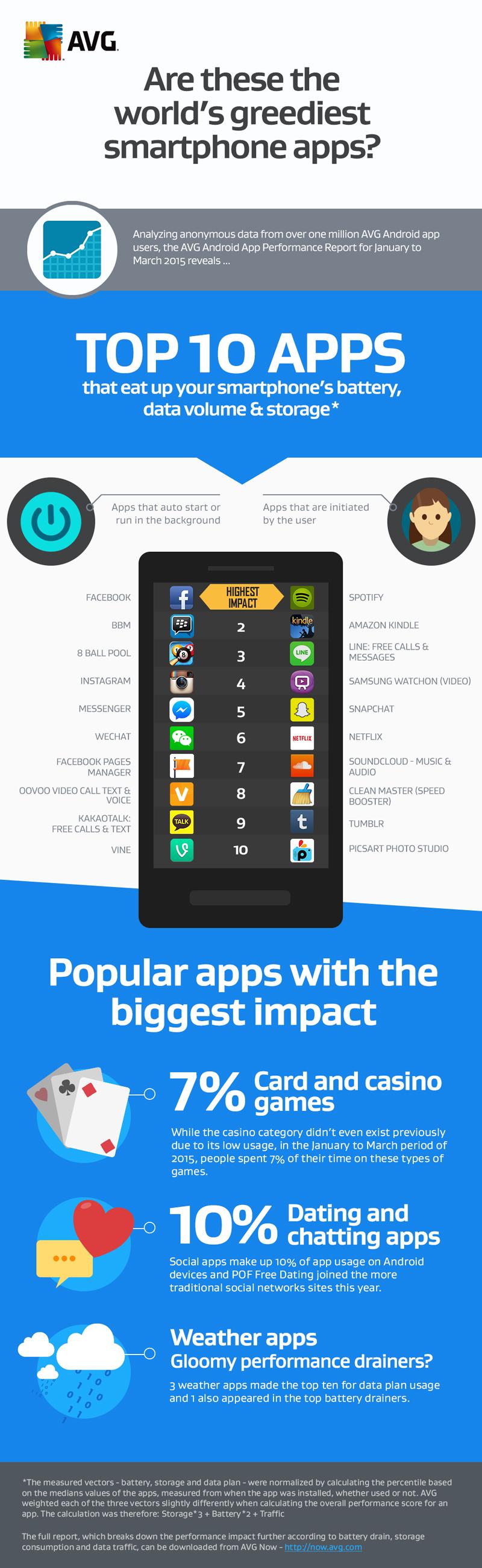 Infografía las aplicacione que más consumen en Android