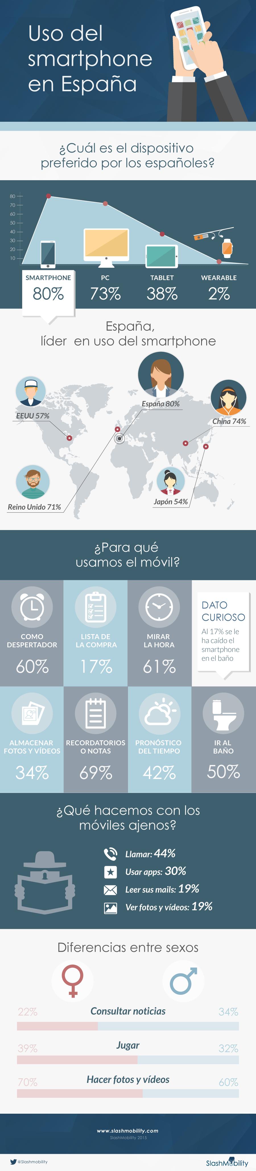 Infografía: uso del smartphone en España
