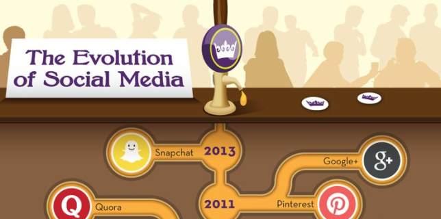 Infografía con la evolución del Social Media