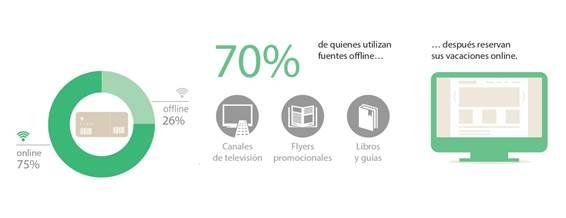 Infografía - El 75% de los viajeros planifican de forma online sus vacaciones.