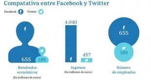 Infografía de datos sobre Twitter