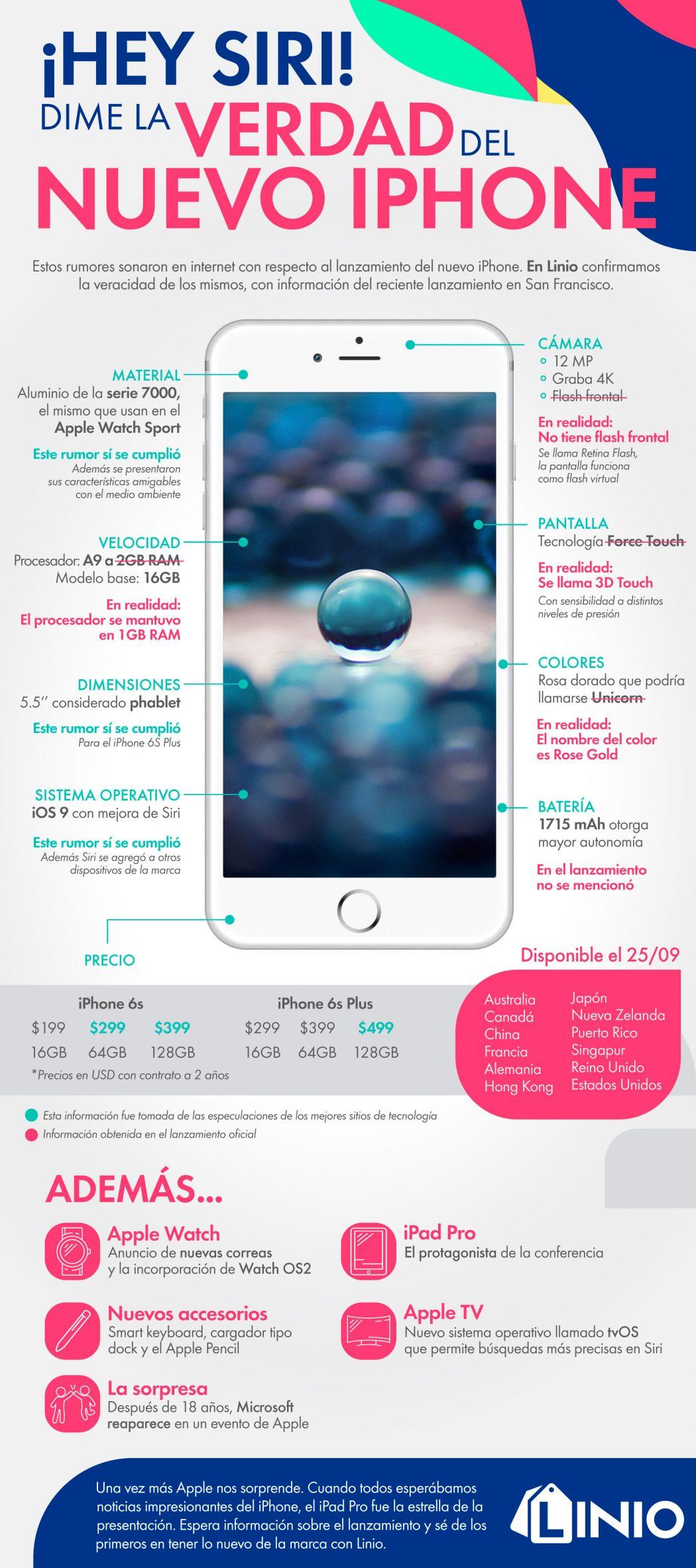 Infografía Iphone 6S