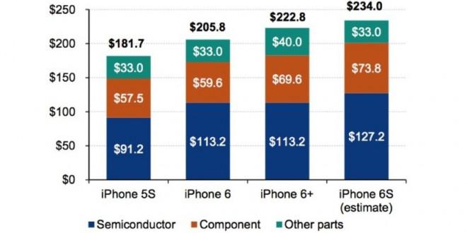 ¿Cuanto cuesta fabricar un iPhone 6s?