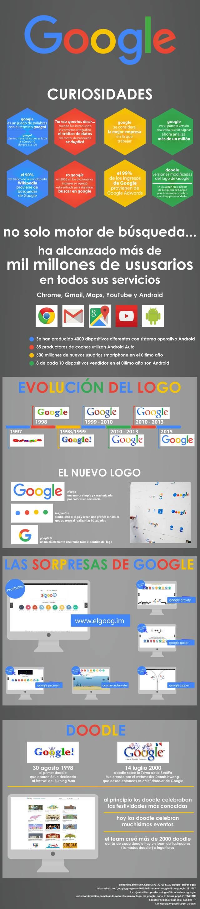 Infografía Curiosidades de Google
