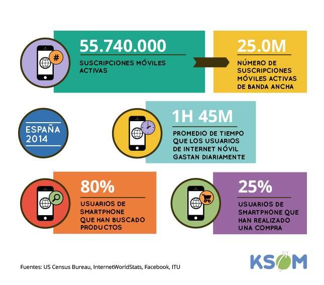 Mobile SEO – Una breve guía para tiendas online
