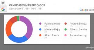 Qué buscan los españoles en Google por las elecciones 2015