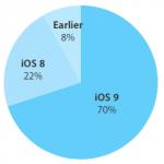 iOS 9 adopción se acelera, el 70% de los dispositivos de Apple actualizados.