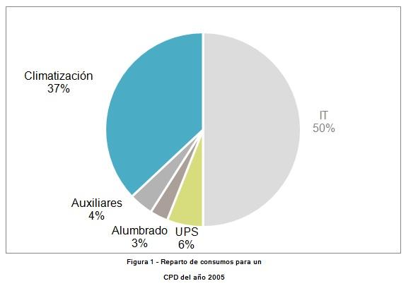 consumo cpd 2005