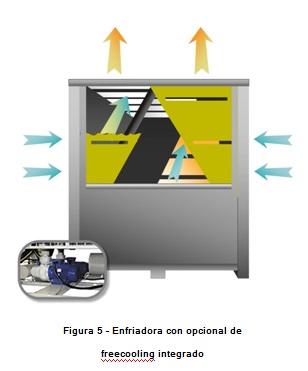 enfriadora opcional freecoling integrado