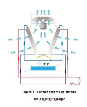 funcionamiento freecoling aerorrefrigerador