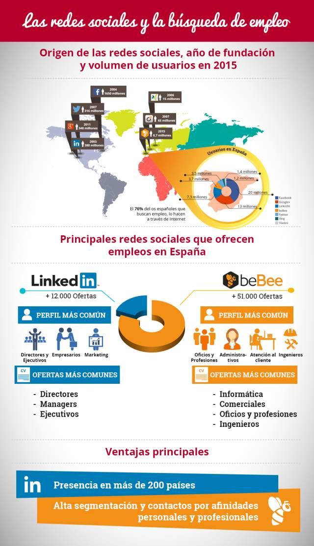 Buscar trabajo a través de las redes sociales