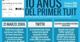 Infografía 10 años de primer Tweet en Twitter
