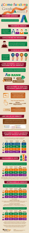 como-funciona-google-adwords-infografia-infographic