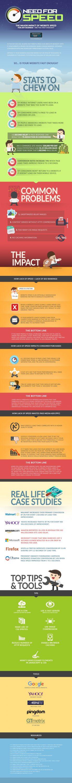 Infografía Cómo acelerar su blog de WordPress para que sea rápido