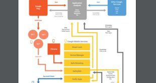 Google presenta el informe anual de seguridad en Android 2015