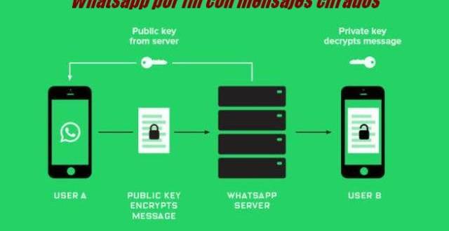 Whatsapp por fin con mensajes cifrados