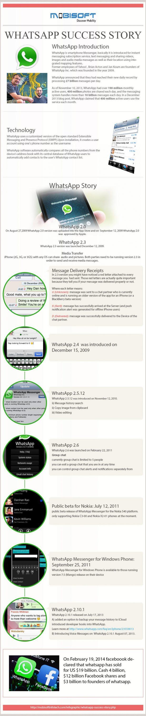 La historia de WhatsApp