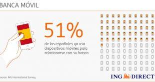 El 50% de los españoles utiliza el móvil con su banco