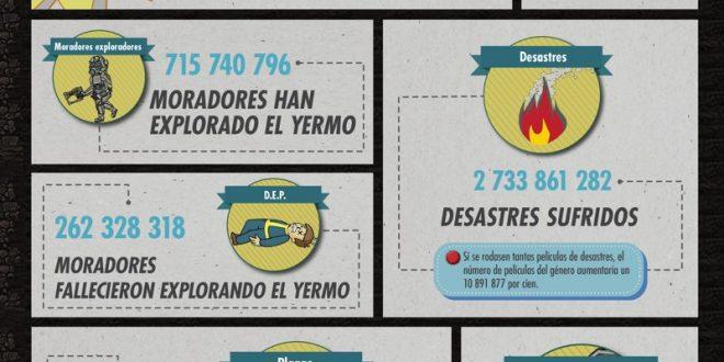 Infografía con curiosidades de Fallout Shelter