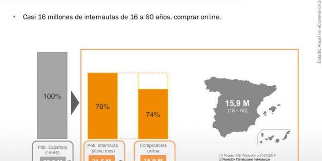Jóvenes menores de 30, compradores de Internet