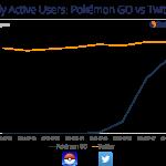 Pokémon GO tan popular como Twitter en EE.UU.